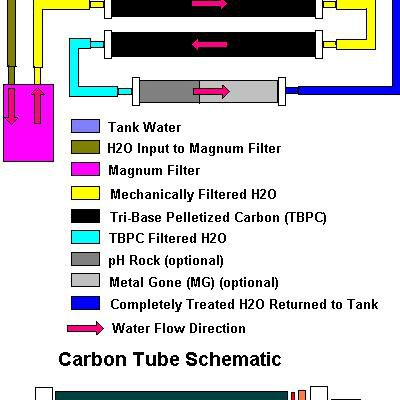 DIY Carbon Tube Filter Material List