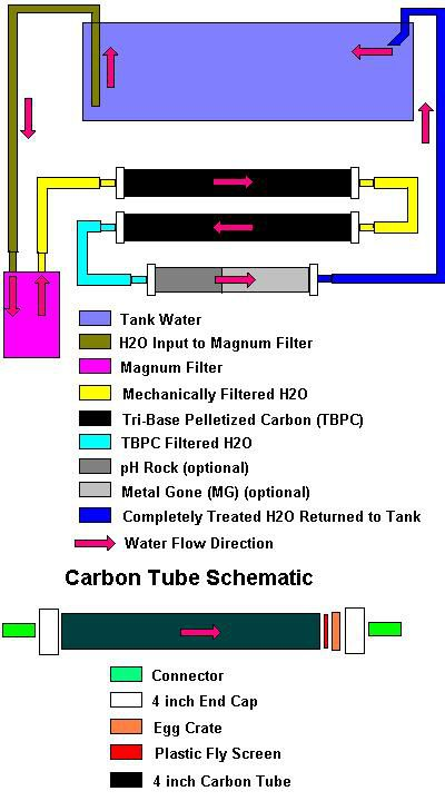 DIY Carbon Tube Filtration System Diagram